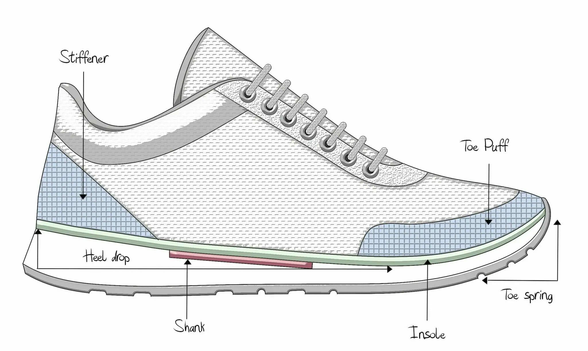 Anatomy of the Shoe - Shoe Guide