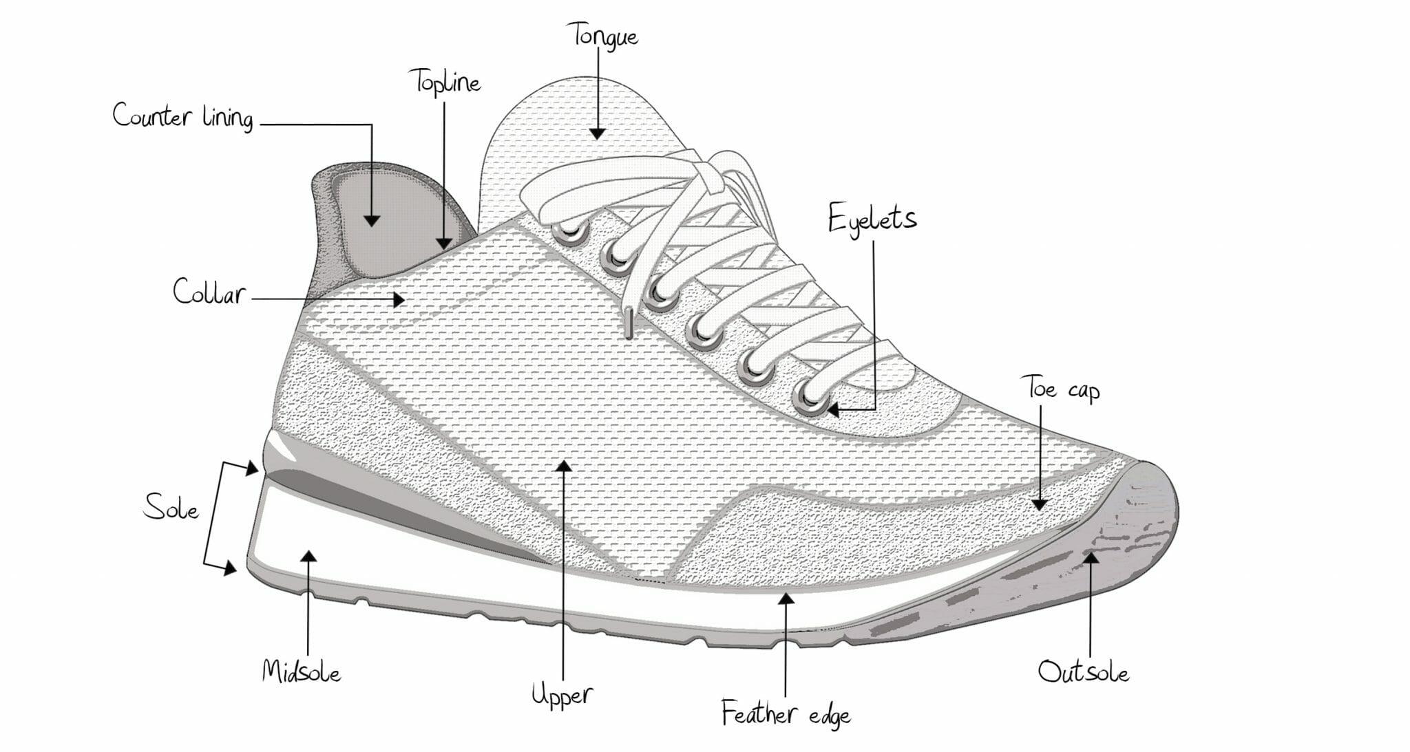 Skoens anatomi   Sko guide